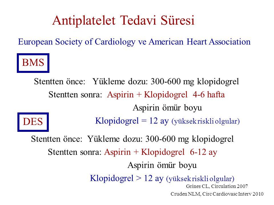 BMS DES Stentten önce: Yükleme dozu: 300-600 mg klopidogrel Stentten sonra: Aspirin + Klopidogrel 4-6 hafta Aspirin ömür boyu Klopidogrel = 12 ay (yüksek riskli olgular) Stentten önce: Yükleme dozu: 300-600 mg klopidogrel Stentten sonra: Aspirin + Klopidogrel 6-12 ay Aspirin ömür boyu Klopidogrel > 12 ay (yüksek riskli olgular) Grines CL, Circulation 2007 Cruden NLM, Circ Cardiovasc Interv 2010 Antiplatelet Tedavi Süresi European Society of Cardiology ve American Heart Association