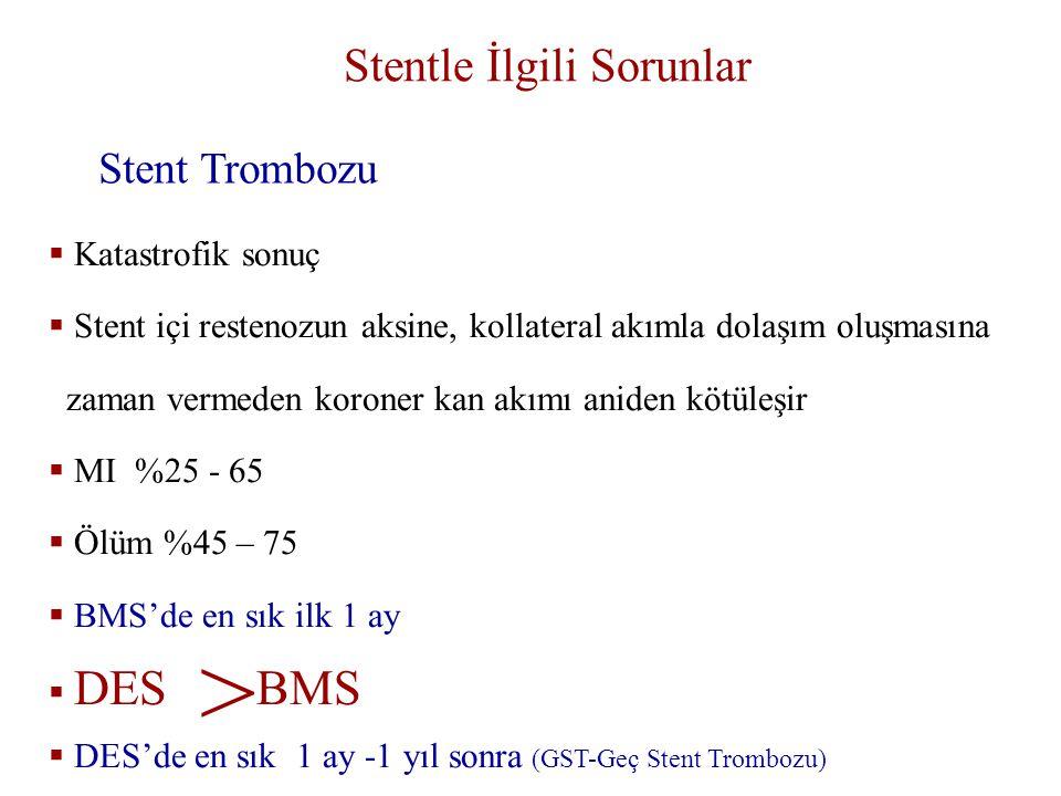 Stentle İlgili Sorunlar Stent Trombozu  Katastrofik sonuç  Stent içi restenozun aksine, kollateral akımla dolaşım oluşmasına zaman vermeden koroner