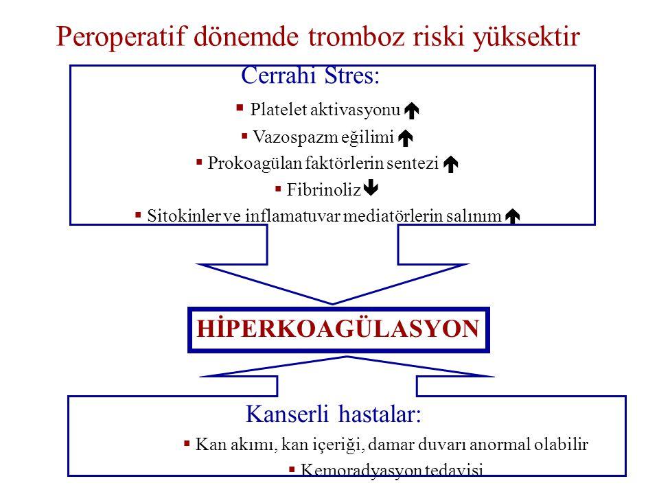 Peroperatif dönemde tromboz riski yüksektir Cerrahi Stres:  Platelet aktivasyonu   Vazospazm eğilimi   Prokoagülan faktörlerin sentezi   Fibrinoliz   Sitokinler ve inflamatuvar mediatörlerin salınım  HİPERKOAGÜLASYON Kanserli hastalar:  Kan akımı, kan içeriği, damar duvarı anormal olabilir  Kemoradyasyon tedavisi