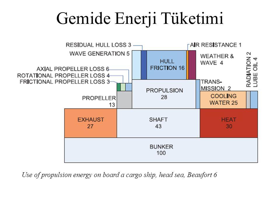 EEDI; Enerji Verimliliği Dizayn İndeksi Use of propulsion energy on board a cargo ship, head sea, Beaufort 6 Gemide Enerji Tüketimi