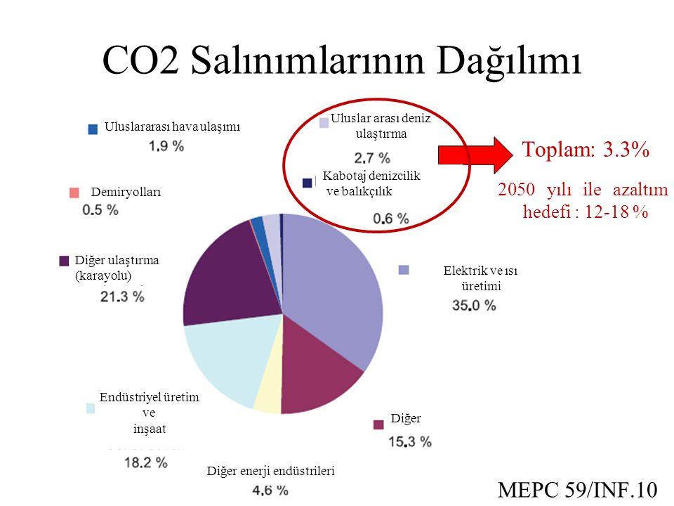 Toplam: 3.3% 2050 yılı ile azaltım hedefi : 12-18 % MEPC 59/INF.10 Uluslararası hava ulaşımı Demiryolları Diğer ulaştırma (karayolu) Diğer enerji endüstrileri Elektrik ve ısı üretimi Diğer Endüstriyel üretim ve inşaat Uluslar arası deniz ulaştırma Kabotaj denizcilik ve balıkçılık CO2 Salınımlarının Dağılımı