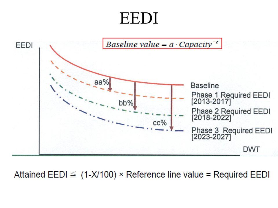Referans Hattı- Hedef EEDI EEDI