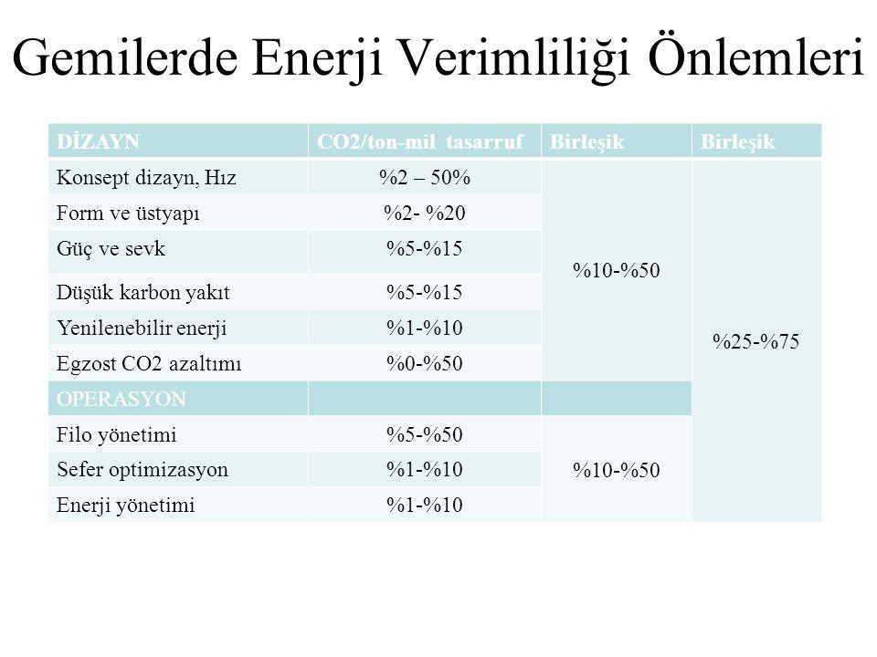 DİZAYNCO2/ton-mil tasarrufBirleşik Konsept dizayn, Hız%2 – 50% %10-%50 %25-%75 Form ve üstyapı%2- %20 Güç ve sevk%5-%15 Düşük karbon yakıt%5-%15 Yenilenebilir enerji%1-%10 Egzost CO2 azaltımı%0-%50 OPERASYON Filo yönetimi%5-%50 %10-%50 Sefer optimizasyon%1-%10 Enerji yönetimi%1-%10 Gemilerde Enerji Verimliliği Önlemleri