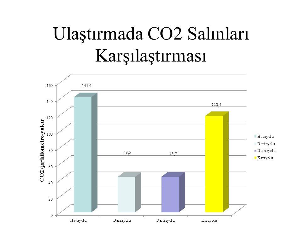 Ulaştırmada CO2 Salınları Karşılaştırması