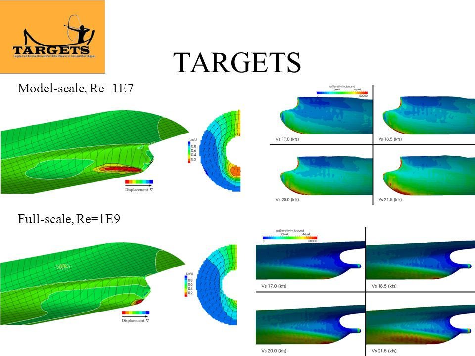 TARGETS Model-scale, Re=1E7 Full-scale, Re=1E9