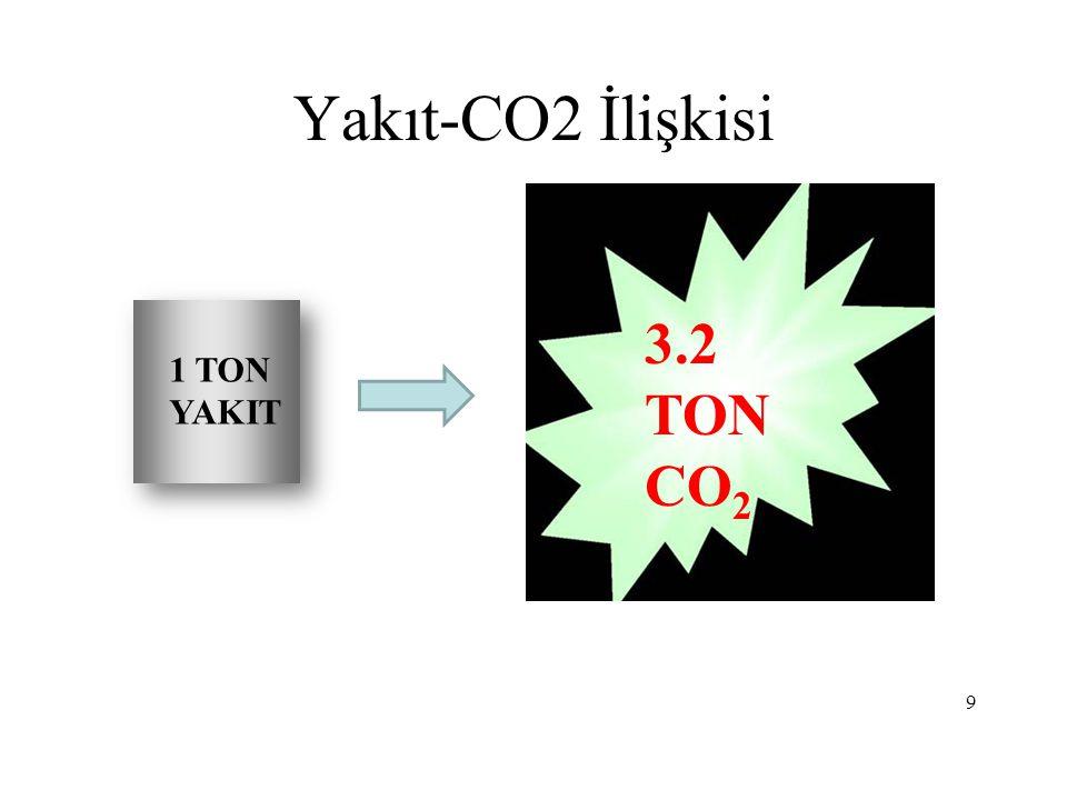 9 1 TON YAKIT 3.2 TON CO 2 Yakıt-CO2 İlişkisi