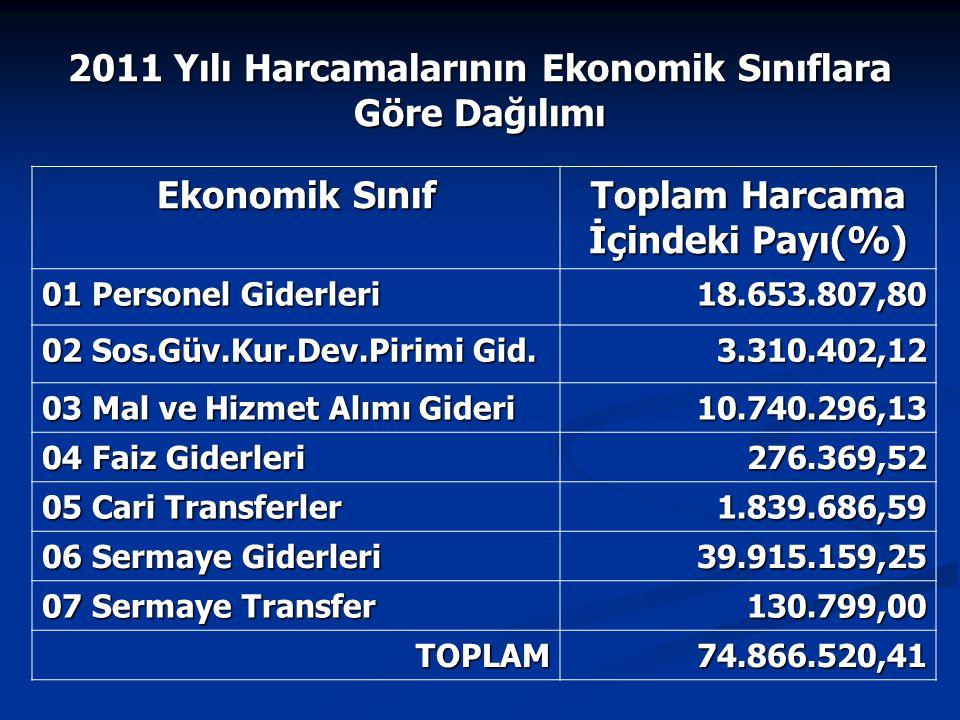 Ekonomik Sınıf Toplam Harcama İçindeki Payı(%) 01 Personel Giderleri 18.653.807,80 02 Sos.Güv.Kur.Dev.Pirimi Gid. 3.310.402,12 03 Mal ve Hizmet Alımı