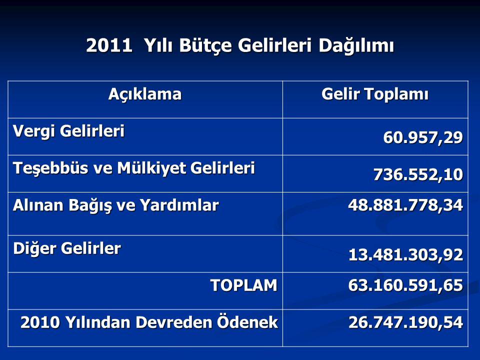 Açıklama Gelir Toplamı Vergi Gelirleri 60.957,29 Teşebbüs ve Mülkiyet Gelirleri 736.552,10 Alınan Bağış ve Yardımlar 48.881.778,34 Diğer Gelirler 13.4