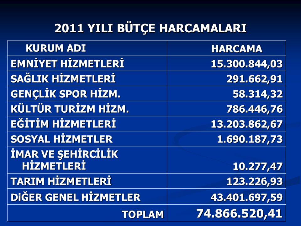 KURUM ADI KURUM ADI HARCAMA HARCAMA EMNİYET HİZMETLERİ 15.300.844,03 SAĞLIK HİZMETLERİ 291.662,91 GENÇLİK SPOR HİZM. 58.314,32 KÜLTÜR TURİZM HİZM. 786
