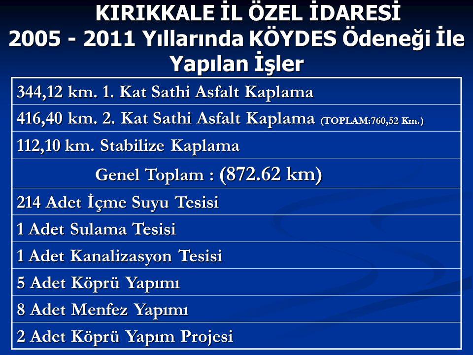 344,12 km. 1. Kat Sathi Asfalt Kaplama 416,40 km.