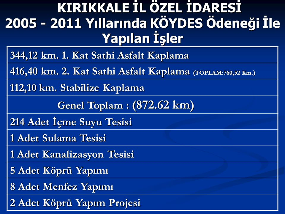 344,12 km. 1. Kat Sathi Asfalt Kaplama 416,40 km. 2. Kat Sathi Asfalt Kaplama (TOPLAM:760,52 Km.) 112,10 km. Stabilize Kaplama Genel Toplam : (872.62