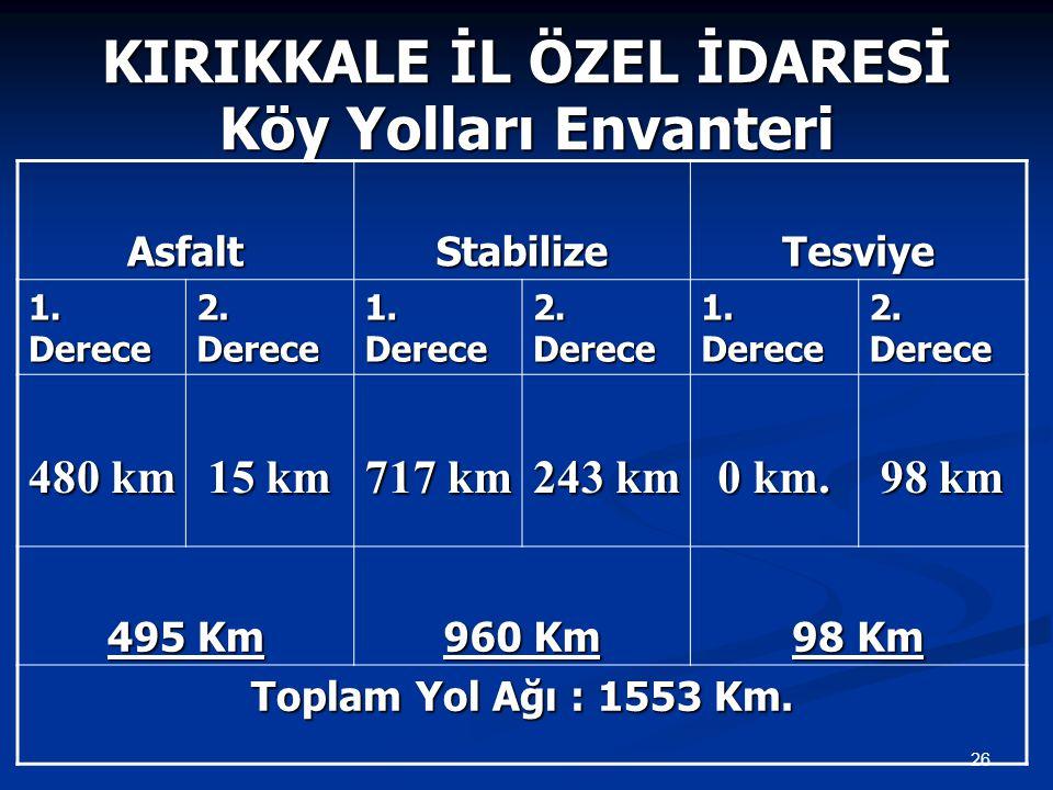 KIRIKKALE İL ÖZEL İDARESİ Köy Yolları Envanteri AsfaltStabilizeTesviye 1. Derece 2. Derece 1. Derece 2. Derece 1. Derece 2. Derece 480 km 15 km 717 km