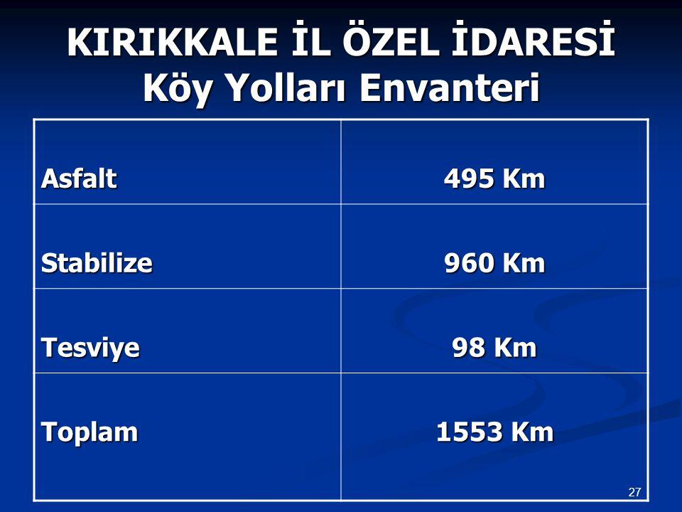 KIRIKKALE İL ÖZEL İDARESİ Köy Yolları Envanteri Asfalt 495 Km Stabilize 960 Km Tesviye 98 Km Toplam 1553 Km 27