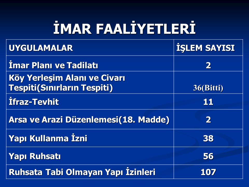 UYGULAMALAR İŞLEM SAYISI İmar Planı ve Tadilatı 2 Köy Yerleşim Alanı ve Civarı Tespiti(Sınırların Tespiti) 36(Bitti) İfraz-Tevhit11 Arsa ve Arazi Düze