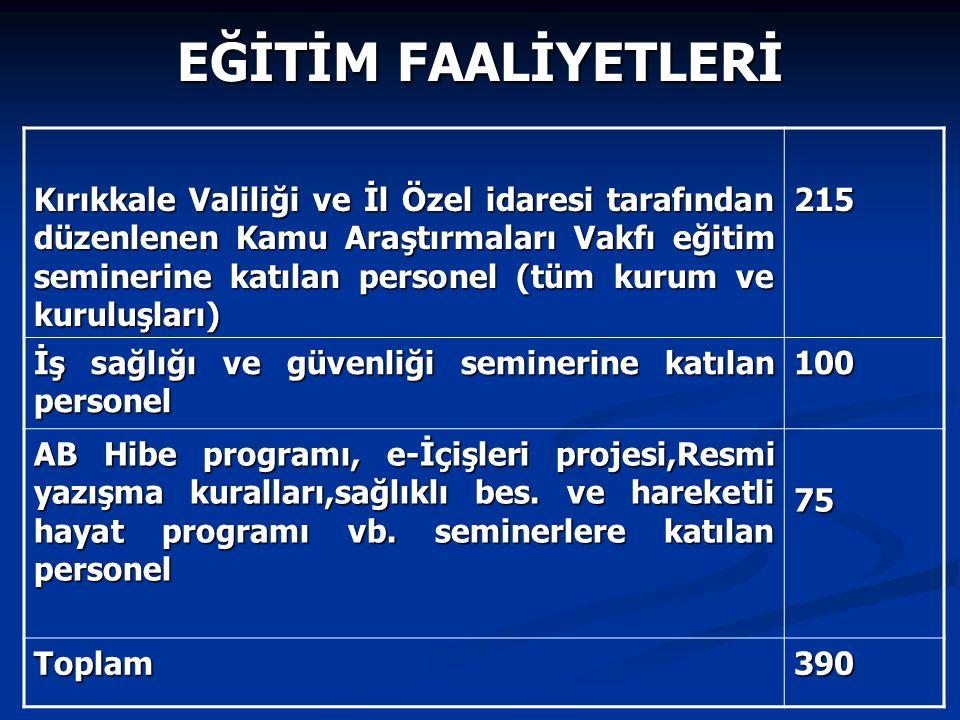 Kırıkkale Valiliği ve İl Özel idaresi tarafından düzenlenen Kamu Araştırmaları Vakfı eğitim seminerine katılan personel (tüm kurum ve kuruluşları) 215