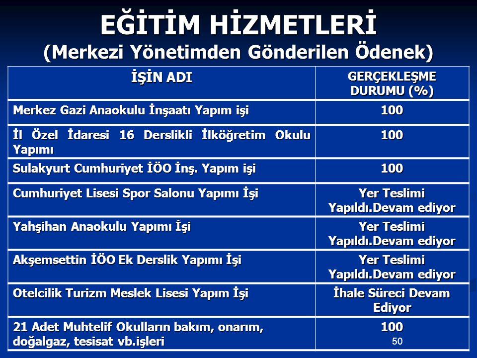 EĞİTİM HİZMETLERİ (Merkezi Yönetimden Gönderilen Ödenek) İŞİN ADI GERÇEKLEŞME DURUMU (%) Merkez Gazi Anaokulu İnşaatı Yapım işi 100 İl Özel İdaresi 16