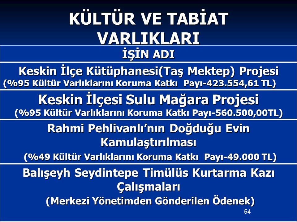 KÜLTÜR VE TABİAT VARLIKLARI İŞİN ADI Keskin İlçe Kütüphanesi(Taş Mektep) Projesi (%95 Kültür Varlıklarını Koruma Katkı Payı-423.554,61 TL) Keskin İlçe