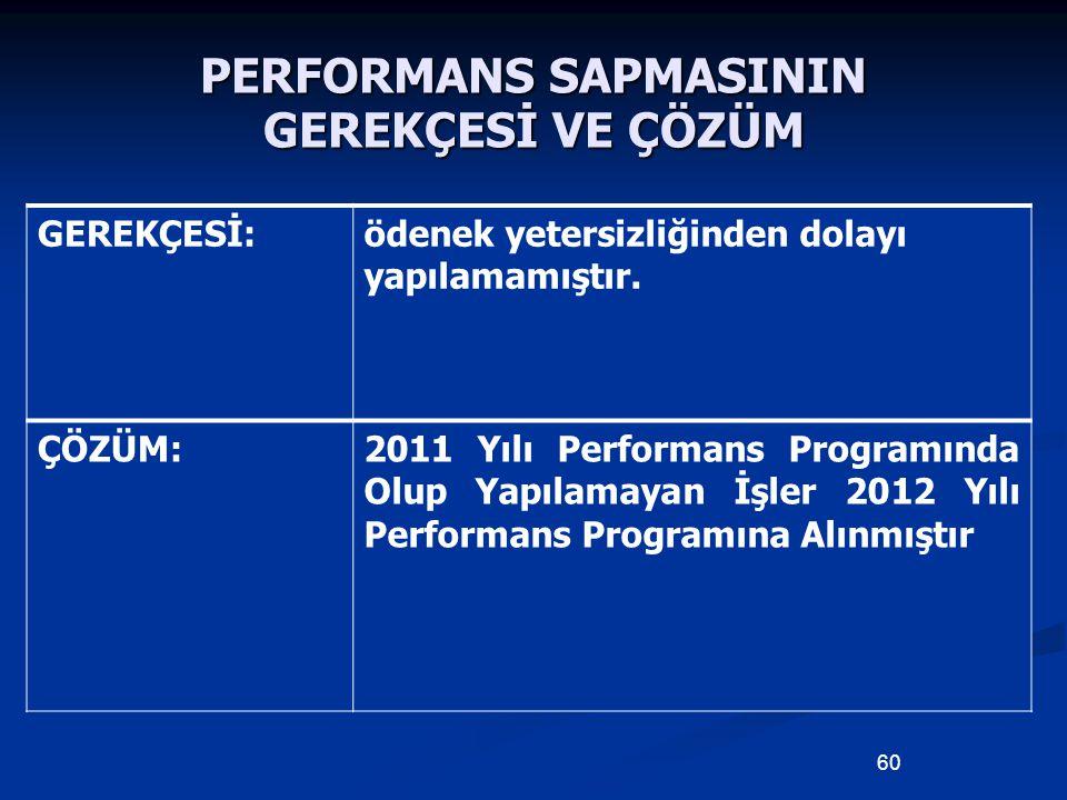 PERFORMANS SAPMASININ GEREKÇESİ VE ÇÖZÜM GEREKÇESİ:ödenek yetersizliğinden dolayı yapılamamıştır. ÇÖZÜM:2011 Yılı Performans Programında Olup Yapılama