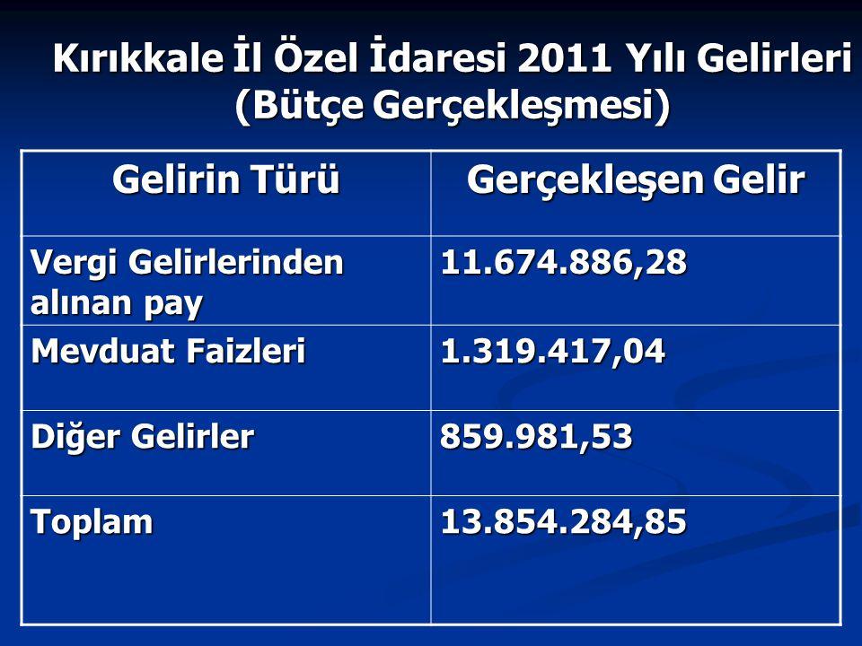 Kırıkkale İl Özel İdaresi 2011 Yılı Gelirleri (Bütçe Gerçekleşmesi) Gelirin Türü Gerçekleşen Gelir Vergi Gelirlerinden alınan pay 11.674.886,28 Mevdua
