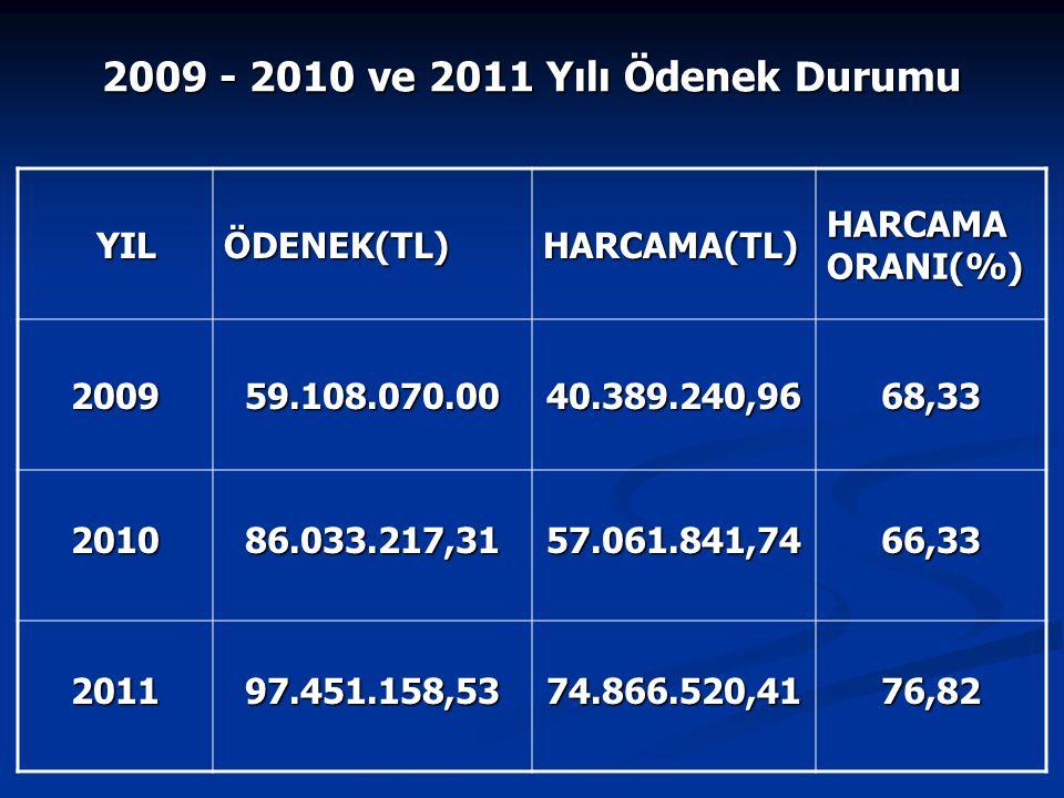 Ekonomik Sınıf Toplam Harcama İçindeki Payı(%) 01 Personel Giderleri 18.653.807,80 02 Sos.Güv.Kur.Dev.Pirimi Gid.
