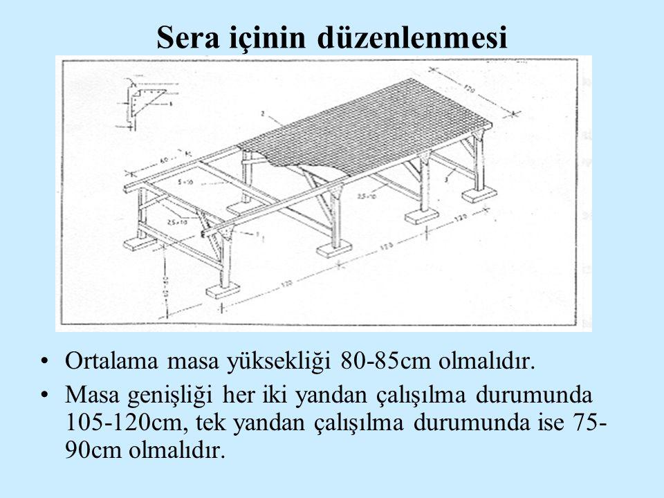 Sera içinin düzenlenmesi Ortalama masa yüksekliği 80-85cm olmalıdır. Masa genişliği her iki yandan çalışılma durumunda 105-120cm, tek yandan çalışılma