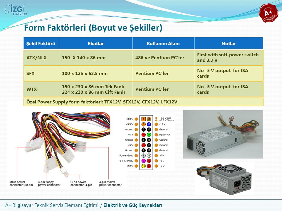 A+ Bilgisayar Teknik Servis Elemanı Eğitimi / Elektrik ve Güç Kaynakları Şekil FaktörüEbatlarKullanım AlanıNotlar ATX/NLX150 X 140 x 86 mm486 ve Penti