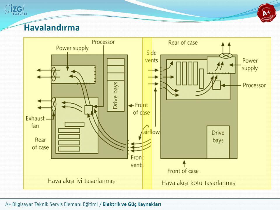 A+ Bilgisayar Teknik Servis Elemanı Eğitimi / Elektrik ve Güç Kaynakları Havalandırma Hava akışı iyi tasarlanmış Hava akışı kötü tasarlanmış