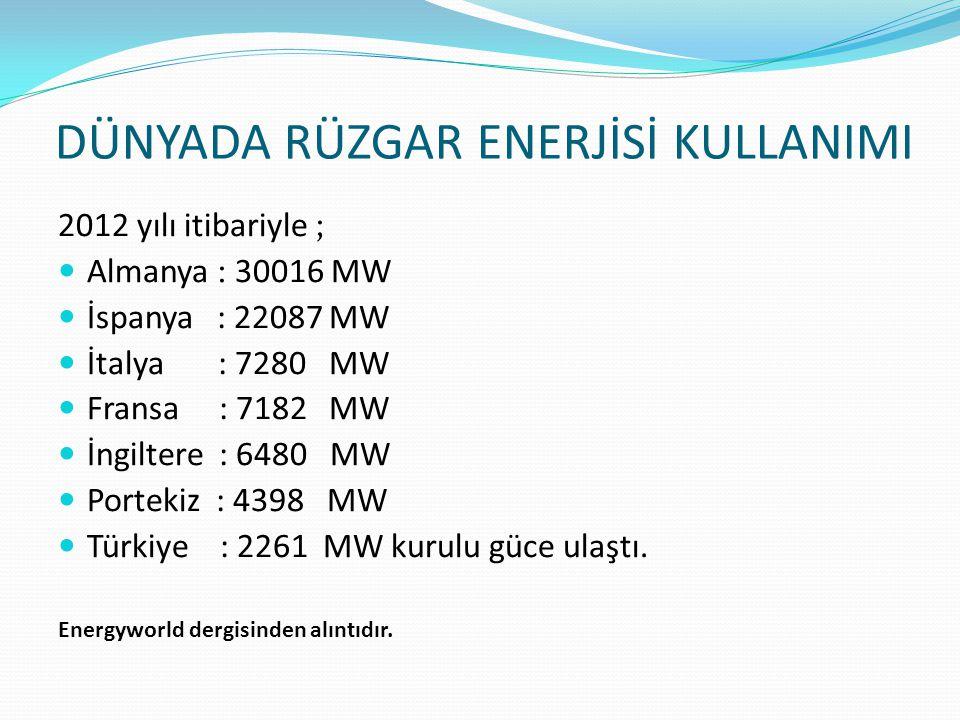 2012 yılı itibariyle ; Almanya : 30016 MW İspanya : 22087 MW İtalya : 7280 MW Fransa : 7182 MW İngiltere : 6480 MW Portekiz : 4398 MW Türkiye : 2261 M