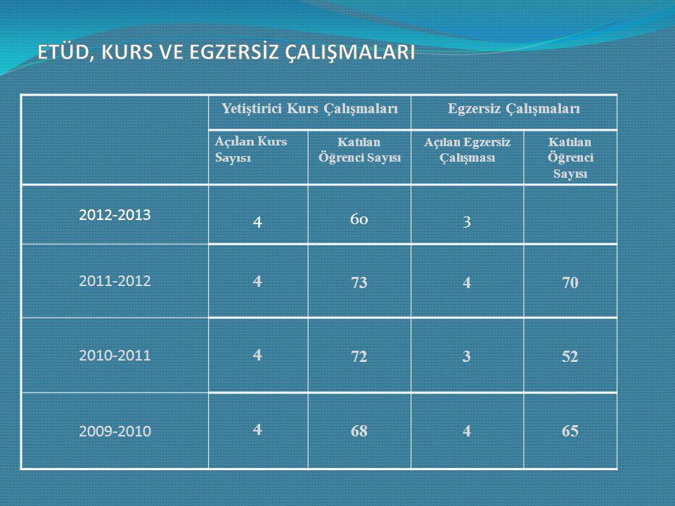 Yetiştirici Kurs ÇalışmalarıEgzersiz Çalışmaları Açılan Kurs Sayısı Katılan Öğrenci Sayısı Açılan Egzersiz Çalışması Katılan Öğrenci Sayısı 2012-2013 4603 2011-2012 4 73470 2010-2011 4 72352 2009-2010 4 68465
