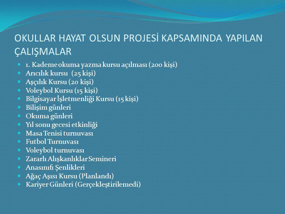 OKULLAR HAYAT OLSUN PROJESİ KAPSAMINDA YAPILAN ÇALIŞMALAR 1.