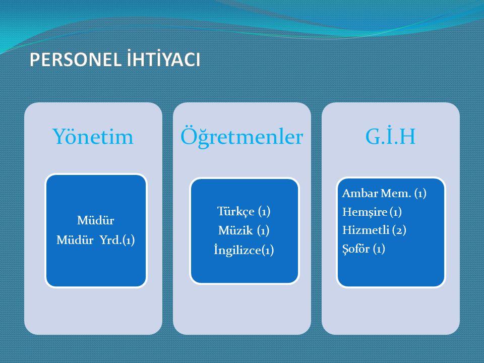 Yönetim Müdür Müdür Yrd.(1) Öğretmenler Türkçe (1) Müzik (1) İngilizce(1) G.İ.H Ambar Mem.