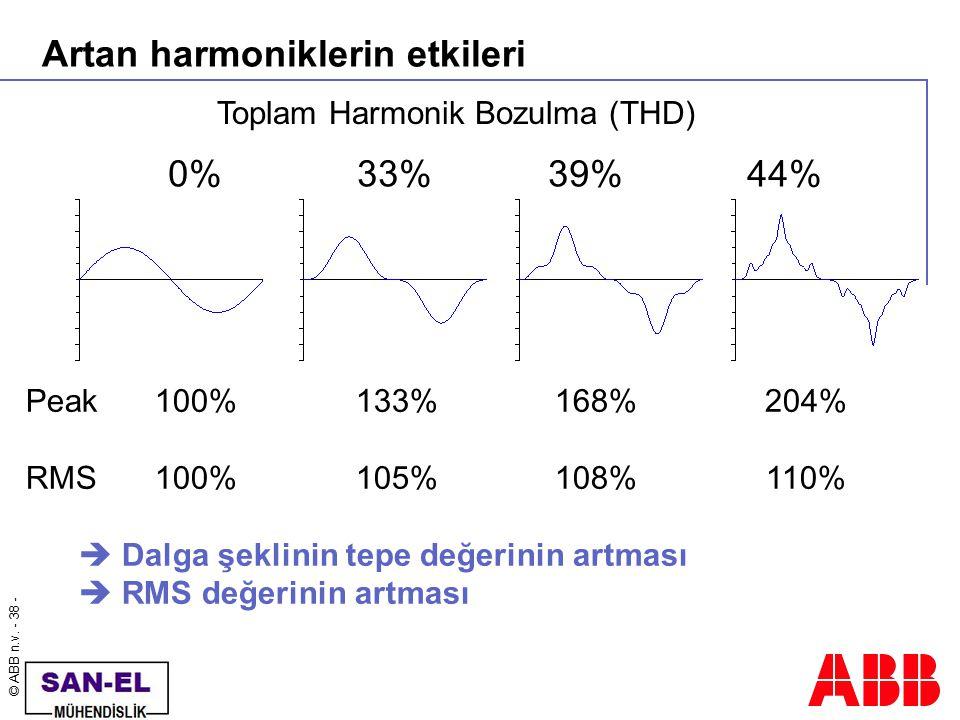 © ABB n.v. - 38 - Artan harmoniklerin etkileri Peak100%133%168%204% RMS100%105%108%110%  Dalga şeklinin tepe değerinin artması  RMS değerinin artmas