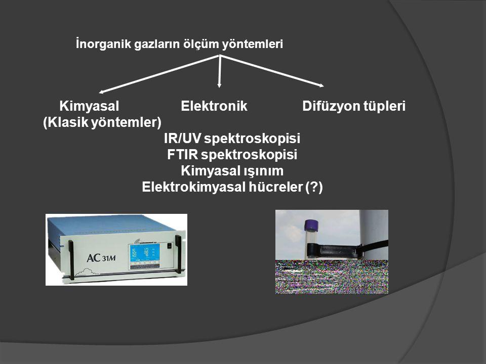 Toz ölçümleri Toz ölçüm yöntemleri Gravimetrik  -absorpsiyonu Işık saçılımı (HVS:1.5 m 3 /dk) (Orta/Düşük HÖ:100-16.67 L/dk)