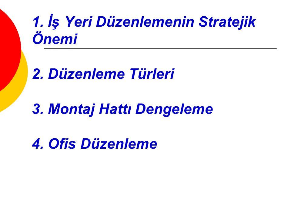 1.İş Yeri Düzenlemenin Stratejik Önemi 2. Düzenleme Türleri 3.