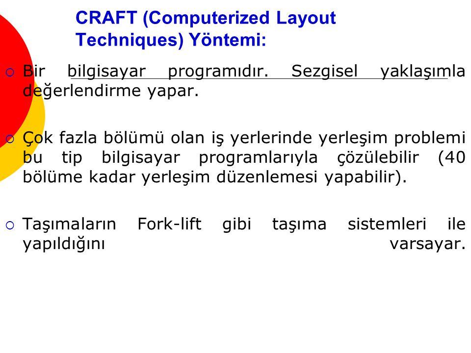 CRAFT (Computerized Layout Techniques) Yöntemi:  Bir bilgisayar programıdır.