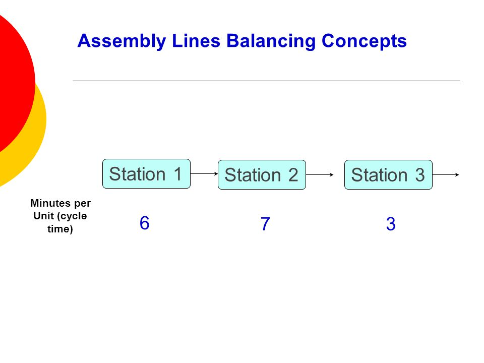 Station 1 Minutes per Unit (cycle time) 6 Station 2 7 Station 3 3 Assembly Lines Balancing Concepts