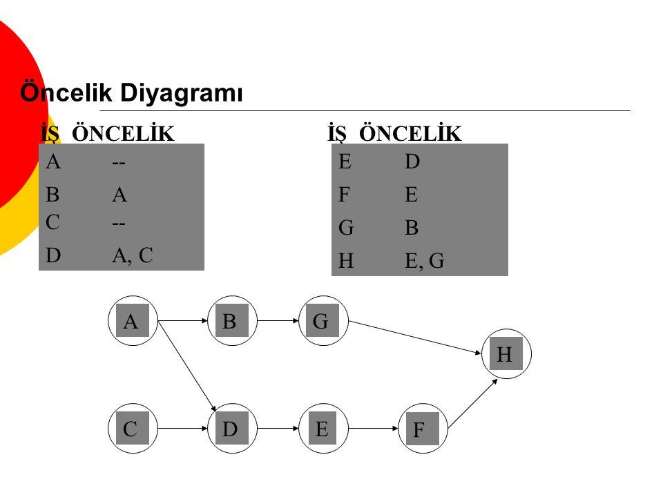 Öncelik Diyagramı İŞ ÖNCELİK A-- A BABA B C-- C DA, C D İŞ ÖNCELİK EDED E FEFE F GBGB G HE, G H