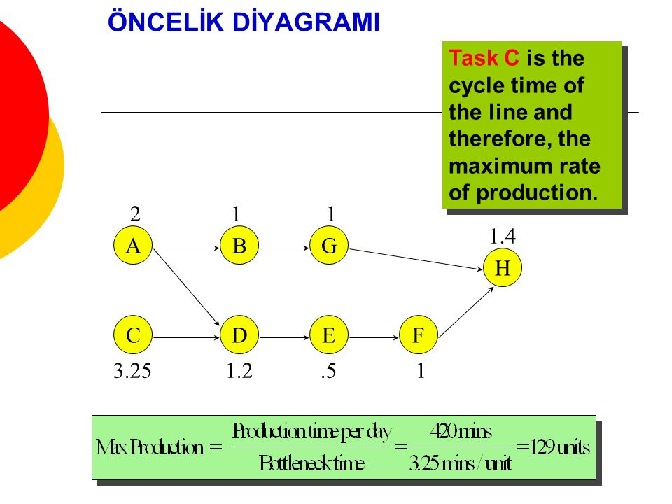 ÖNCELİK DİYAGRAMI A C B DEF G H 2 3.25 1 1.2.5 1 1.4 1 Task C is the cycle time of the line and therefore, the maximum rate of production.