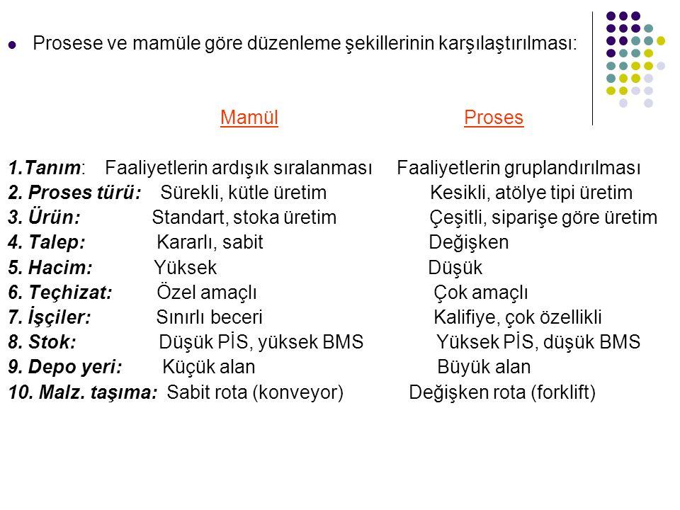 Prosese ve mamüle göre düzenleme şekillerinin karşılaştırılması: Mamül Proses 1.Tanım: Faaliyetlerin ardışık sıralanması Faaliyetlerin gruplandırılması 2.