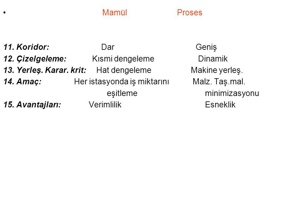 Mamül Proses 11.Koridor: Dar Geniş 12. Çizelgeleme: Kısmi dengeleme Dinamik 13.