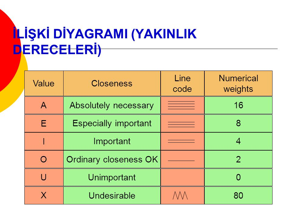 İLİŞKİ DİYAGRAMI (YAKINLIK DERECELERİ) Value A E I O U X Closeness Line code Numerical weights Absolutely necessary Especially important Important Ordinary closeness OK Unimportant Undesirable 16 8 4 2 0 80