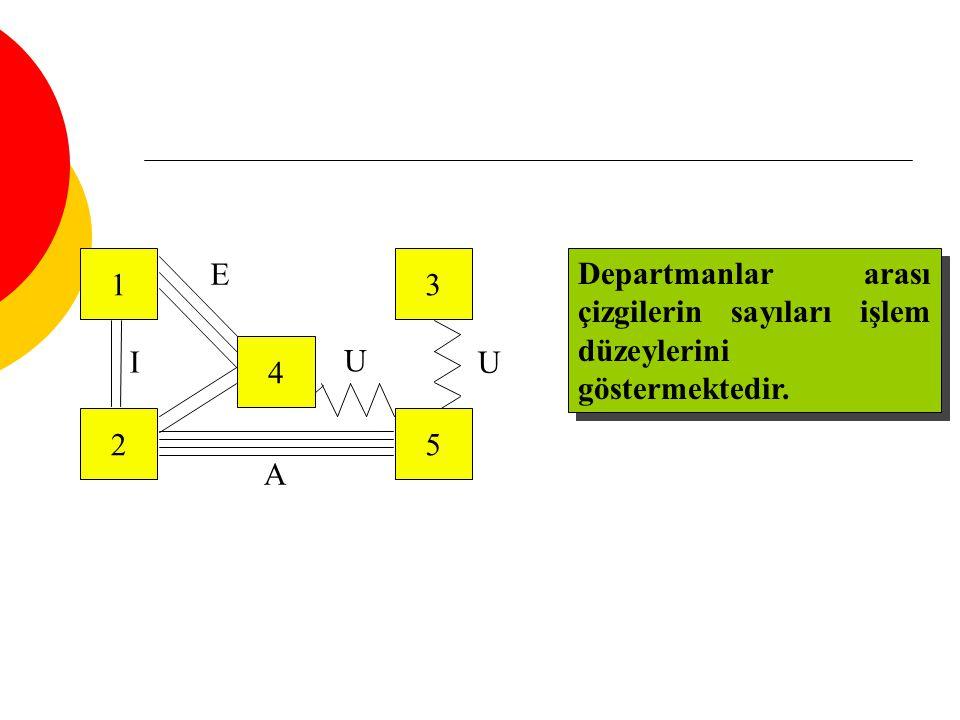 1 2 4 3 5 U U E A I Departmanlar arası çizgilerin sayıları işlem düzeylerini göstermektedir.