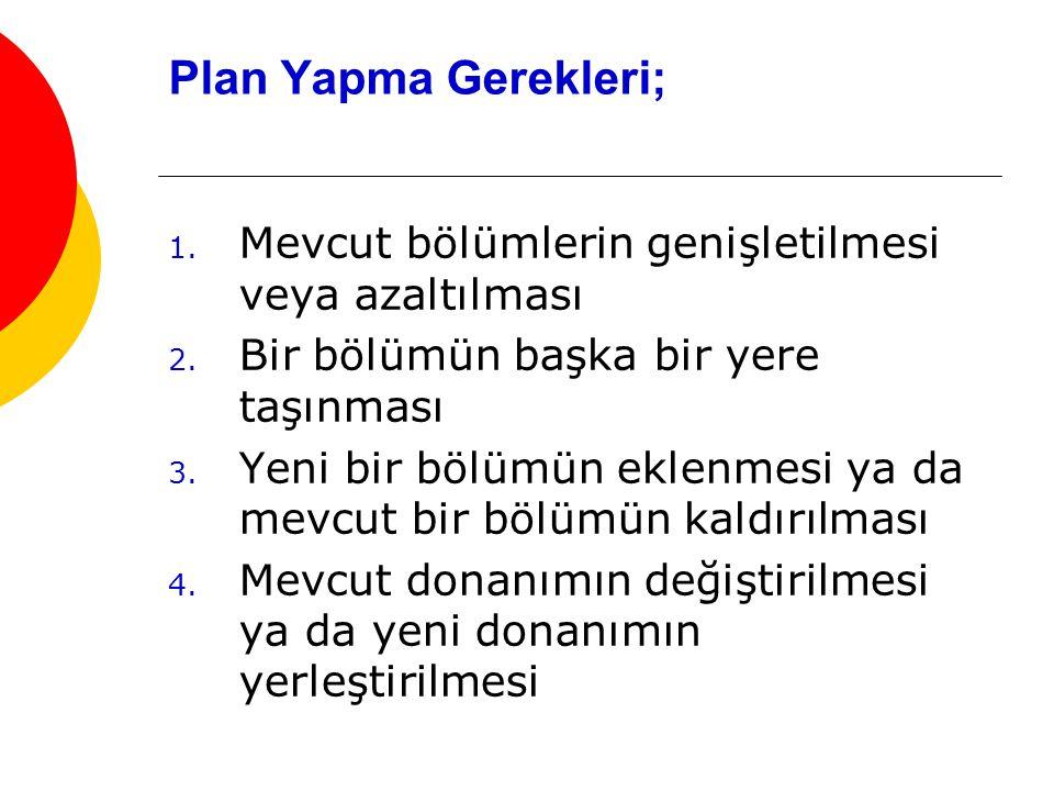 Plan Yapma Gerekleri; 1.Mevcut bölümlerin genişletilmesi veya azaltılması 2.