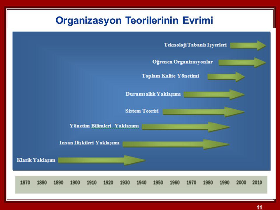11 Organizasyon Teorilerinin Evrimi