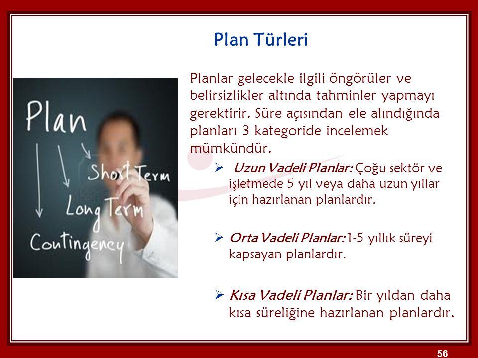Plan Türleri Planlar gelecekle ilgili öngörüler ve belirsizlikler altında tahminler yapmayı gerektirir. Süre açısından ele alındığında planları 3 kate