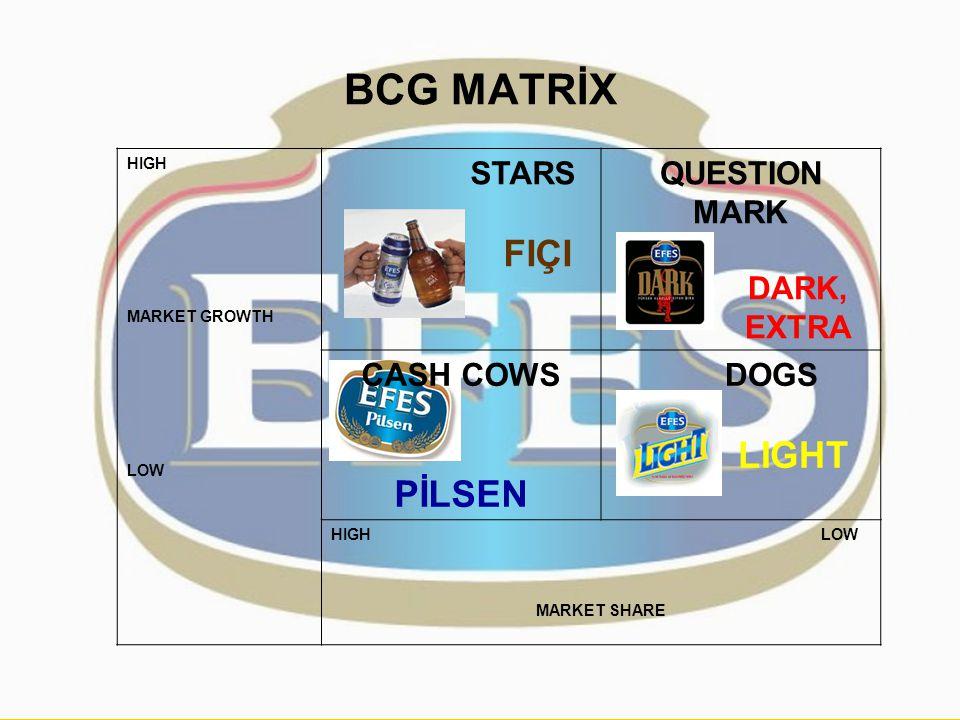 BCG MATRİX HIGH MARKET GROWTH LOW STARS FIÇI QUESTION MARK DARK, EXTRA CASH COWS PİLSEN DOGS LIGHT HIGH LOW MARKET SHARE