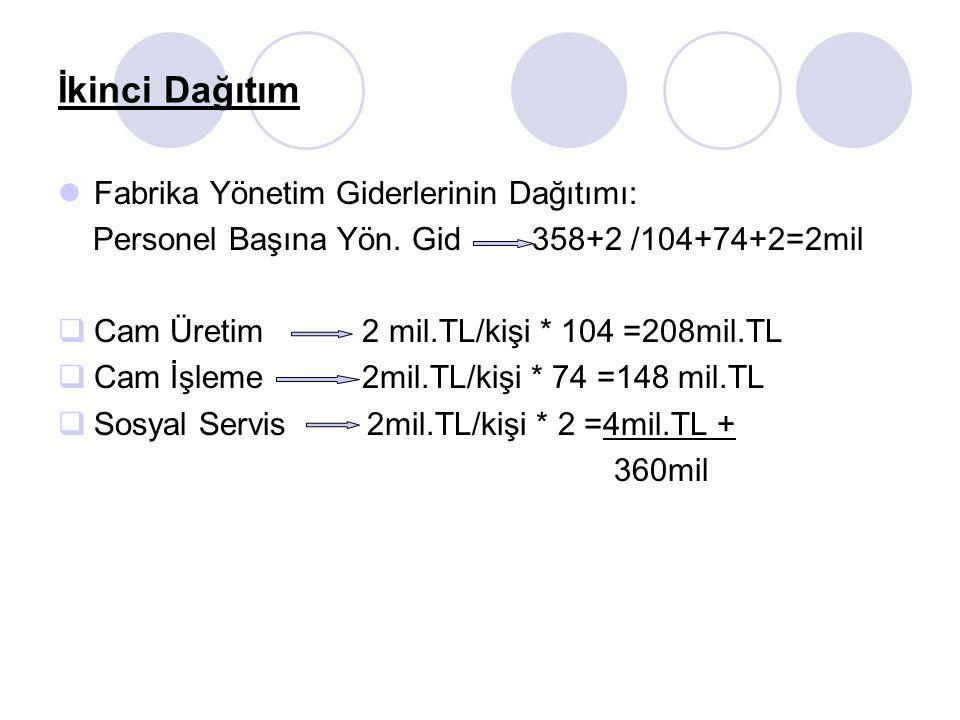 İkinci Dağıtım Fabrika Yönetim Giderlerinin Dağıtımı: Personel Başına Yön. Gid 358+2 /104+74+2=2mil  Cam Üretim 2 mil.TL/kişi * 104 =208mil.TL  Cam