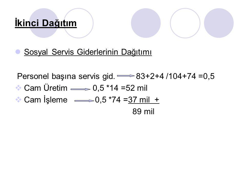 İkinci Dağıtım Sosyal Servis Giderlerinin Dağıtımı Personel başına servis gid. 83+2+4 /104+74 =0,5  Cam Üretim 0,5 *14 =52 mil  Cam İşleme 0,5 *74 =