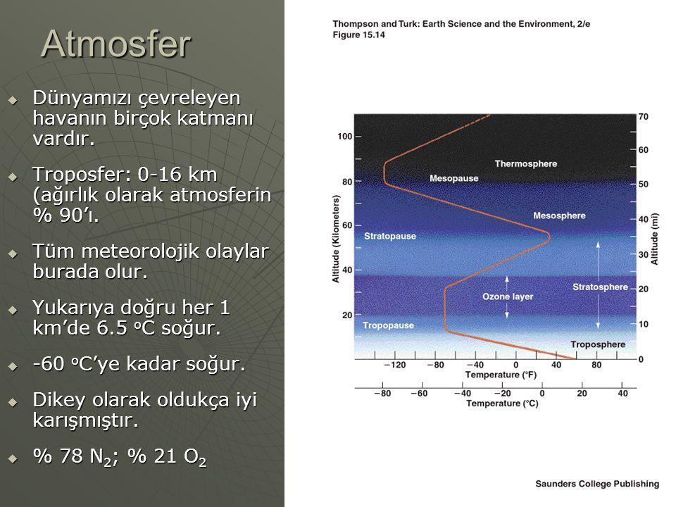 Atmosfer  Dünyamızı çevreleyen havanın birçok katmanı vardır.  Troposfer: 0-16 km (ağırlık olarak atmosferin % 90'ı.  Tüm meteorolojik olaylar bura