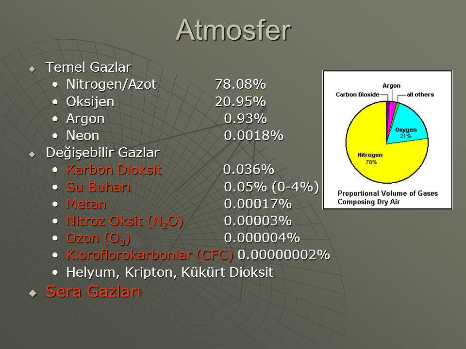 Atmosfer  Temel Gazlar Nitrogen/Azot78.08%Nitrogen/Azot78.08% Oksijen20.95%Oksijen20.95% Argon 0.93%Argon 0.93% Neon 0.0018%Neon 0.0018%  Değişebili